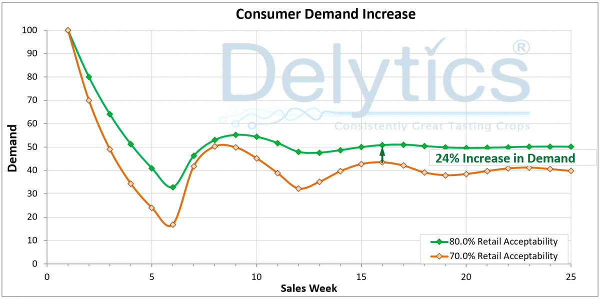 Consumer Demand Increase